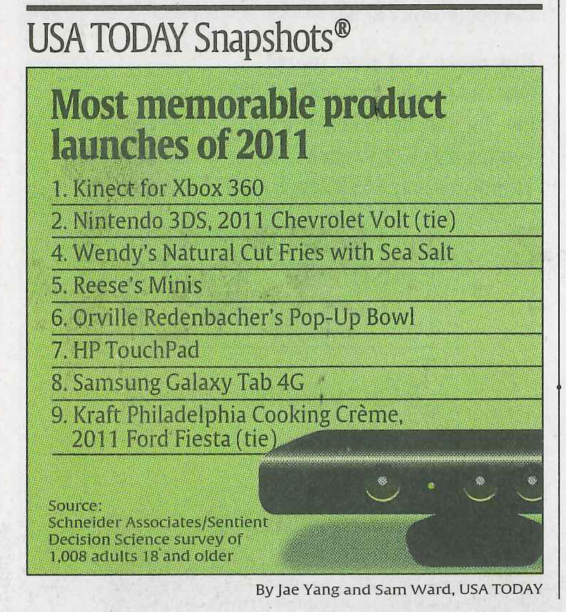 MMNPL 2011 Survey Featured in a USA Today Snapshot   Most